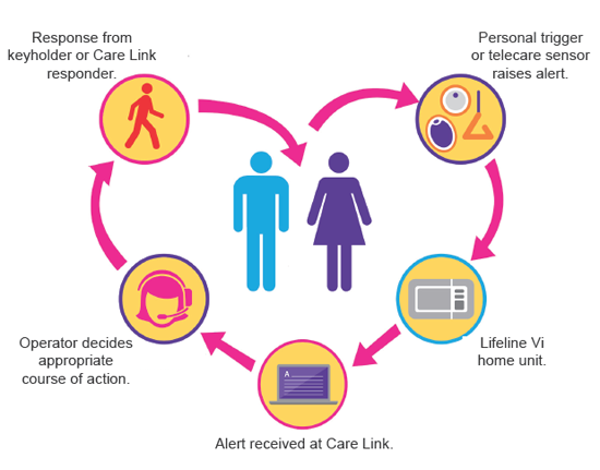 The care link process